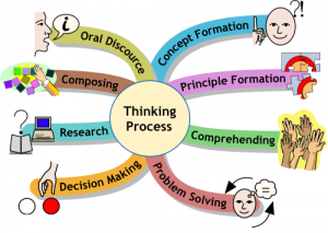 creative thinking and critical thinking process Data collection for critical and creative thinking skill is using questionnaire,  on  the thinking skills of students in the learning process and 5% in a low condition.