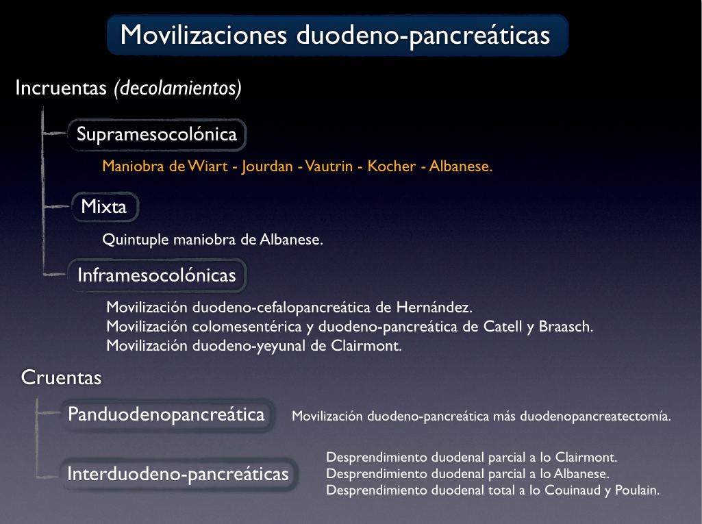 Cuadernos de Anatomía Quirúrgica: Movilización Duodeno-Pancreática.