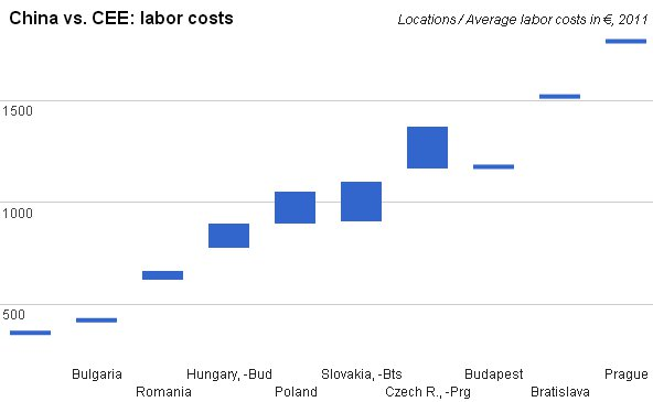 the labour cost advantage and china The hidden advantage (and disadvantage) in one capital-intensive industry after another and with insignificant labor-cost advantage in all these capital-intensive industries with minuscule labor costs, china rose from a net importer to among the largest producers and exporters in the world.