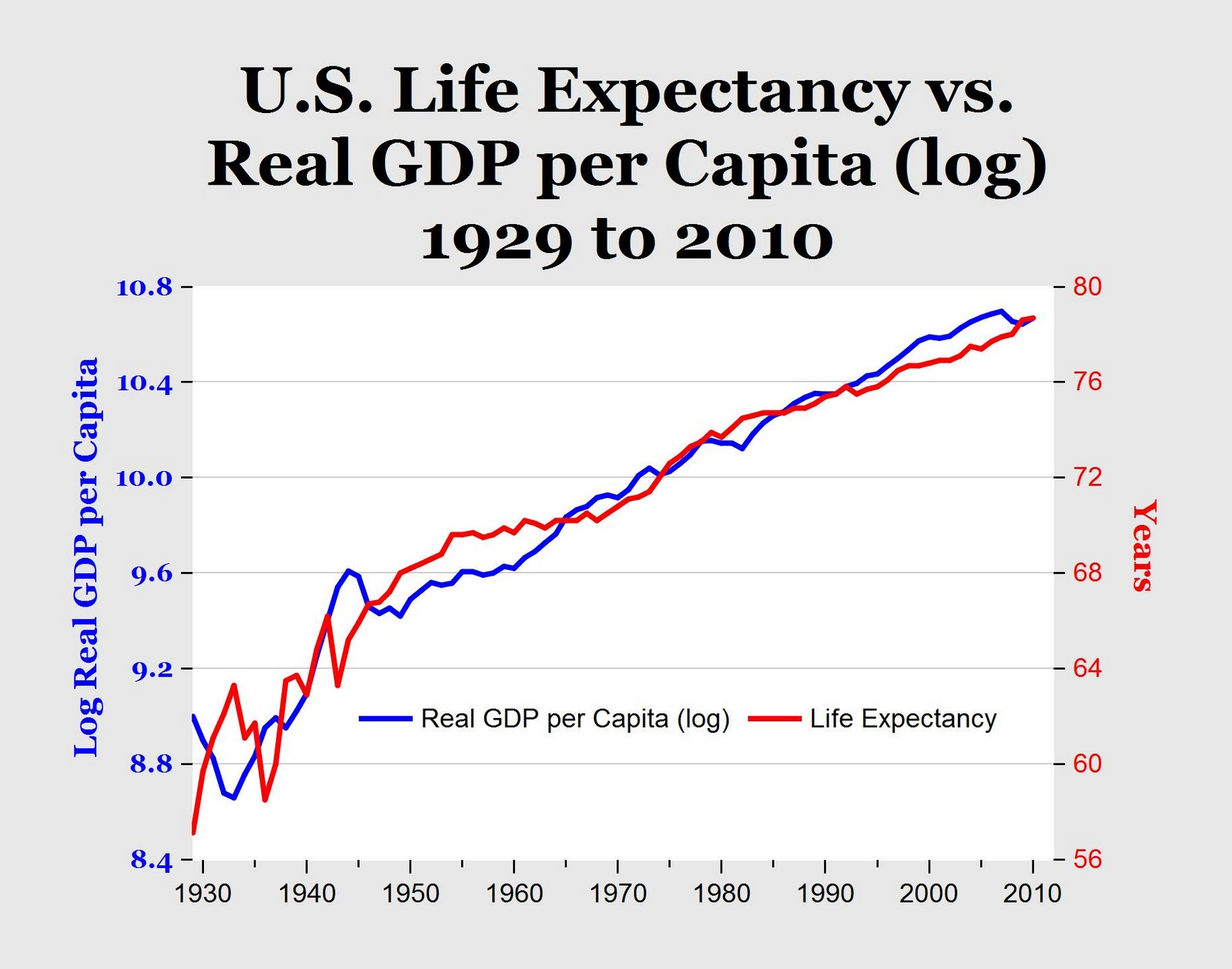 increased life expectancy On the very right you see that in 1800 no country had a life expectancy above 40 .