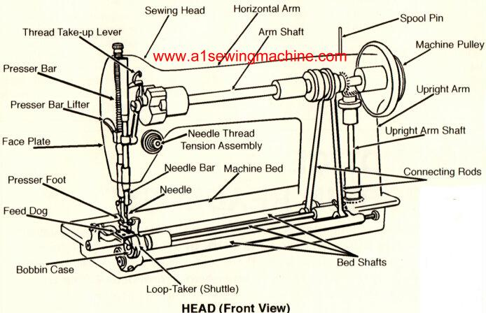 Terms Used To Describe Parts Of The Sewing Machine | HD Walls | Find ...