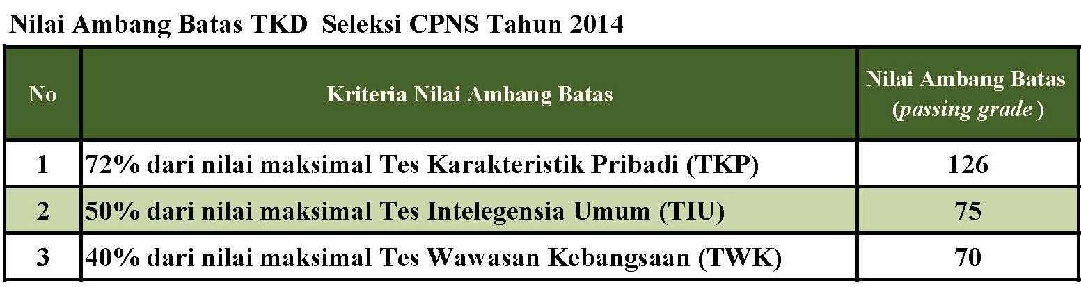 Nilai Ambang Batas TKD CPNS 2014 Naik Tapi Hanya TKP
