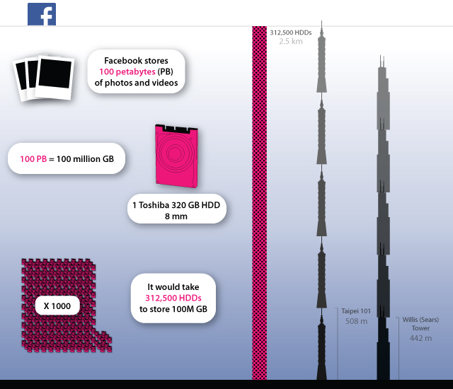 Facebook Storage Chart image from Bobby Owsinski's Big Picture production blog