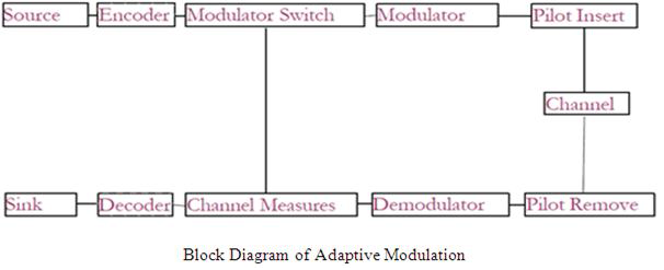 block diagram of 4g mobile communication  | 279 x 203