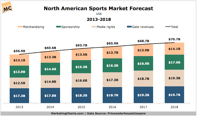 """sports market size in north america is set t exceed $70 billion by 2018"""