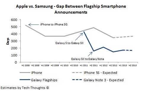 Apple vs. Samsung - Smartphone Development Cycle