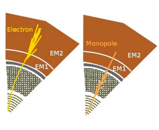 Resultado de imagen de Monopolos eléctricos