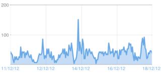 Tips / Cara Meningkatkan Jumlah Visitor dan Pageviews Blog