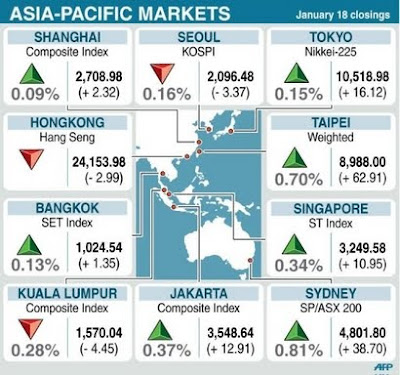 Asia-Pacific Markets