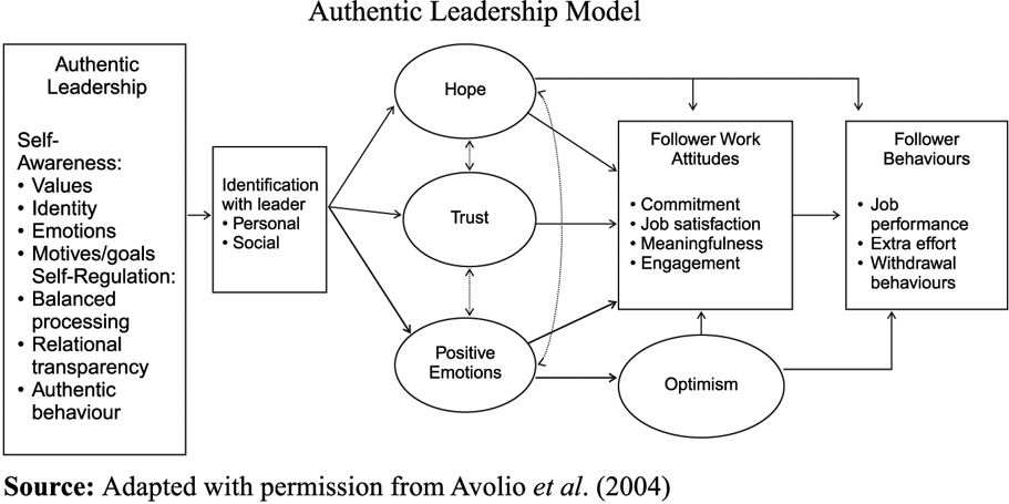 """filipino leadership styles A recurring leadership style in this paper is the transformational le adership style which, according to northouse (2004), is """"one of the current approaches to leadership that has been the focus of much research since the early 1980s"""" (p 169."""