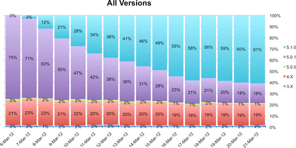 Developer stats show quick adoption of iOS 5.1 by users