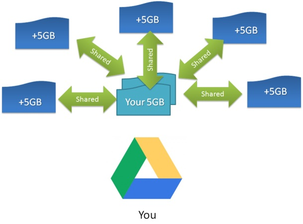 Google Drive Along With Its Free Cloud Storage Offers Sync Files And Folders Your Local Computer Also Share Some
