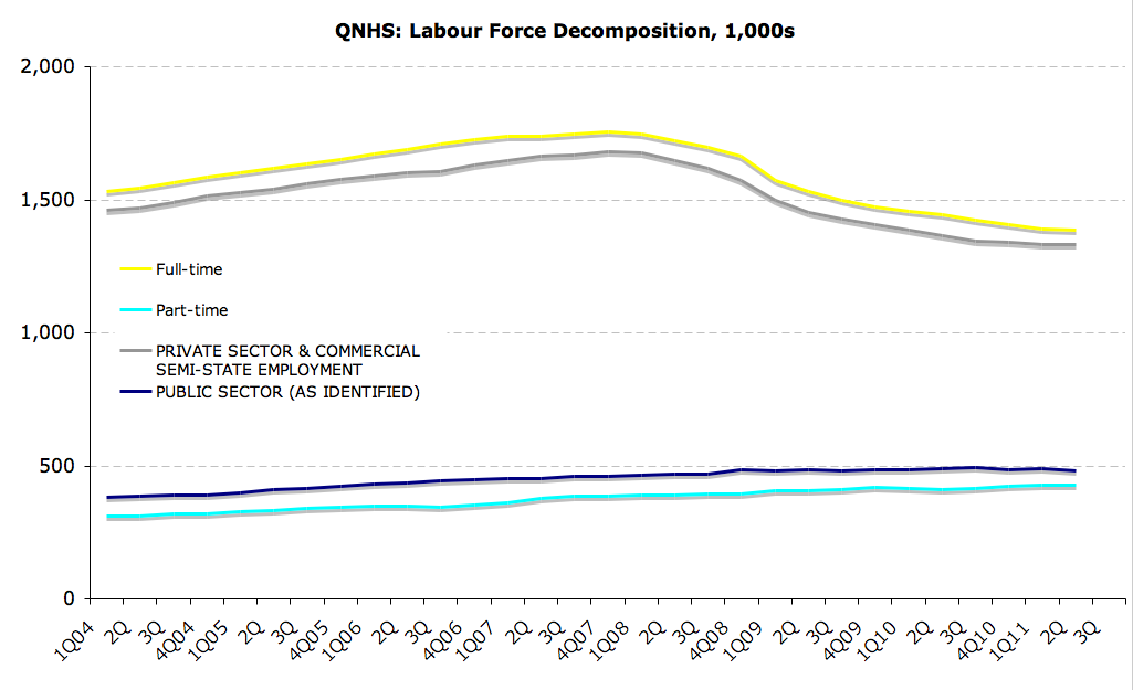 Underemployed Economics Part-time underemployment now