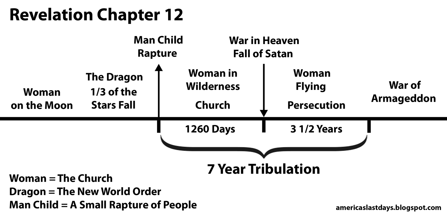evidence of pre tribulation rapture in 1 The purpose of the tribulation, the purpose of the rapture, the meaning of 1 thessalonians 5:9, and the interpretation of revelation 3:10 all give clear support to the pre-tribulational position if the bible is interpreted literally and consistently, the pre-tribulational position is the most biblically-based interpretation.