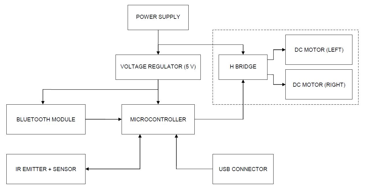 Block diagram and main components the ultimate line follower figure 1 block diagram of the line following robot ccuart Gallery