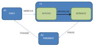 Diagrama de estados que representa el funcionamiento del sistema General de la práctica