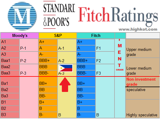 how to find bond ratings