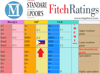 S&P Investment Grade Rating