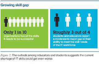 Growing skill gap - The IBM Tech Trends Report