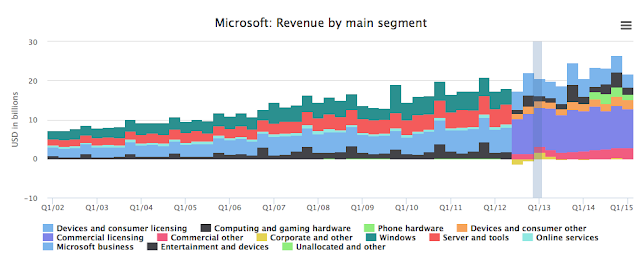 which products of microsoft is giving its biggest revenues :""