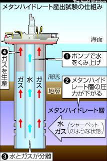 メタンハイドレード 採掘