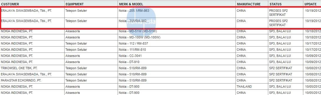 Upcoming Nokia: Nokia Asha 205 & Asha 250.1 (RM-862 & RM-863)