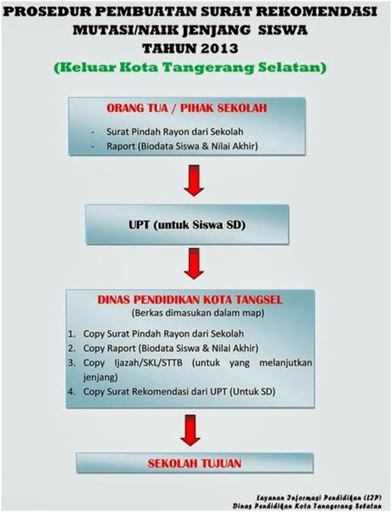 Gambar Prosedur Pembuatan Surat Rekomendasi Mutasi siswa Keluar Kota Tangerang Selatan