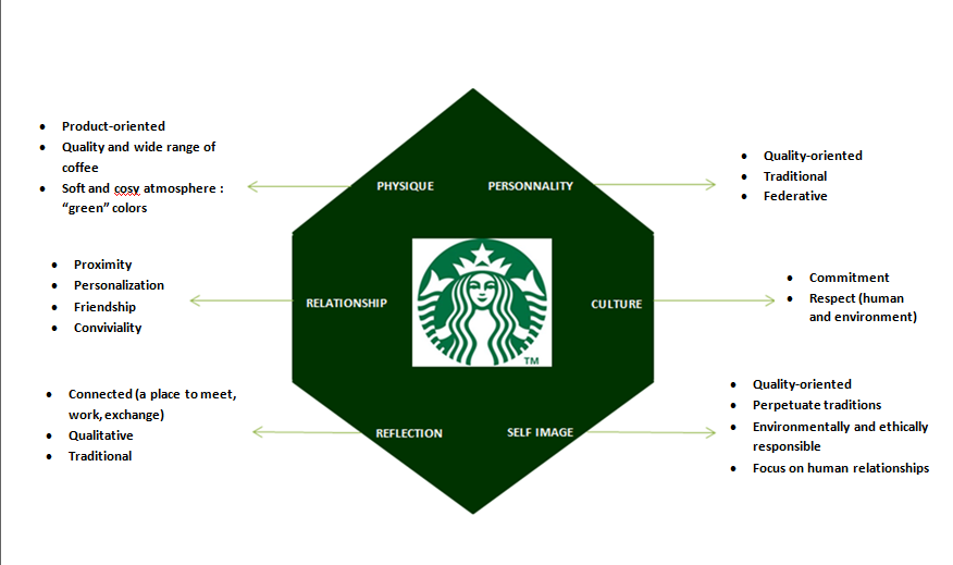 examples of starbucks work in process