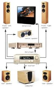 Basic Components for a Home Theater