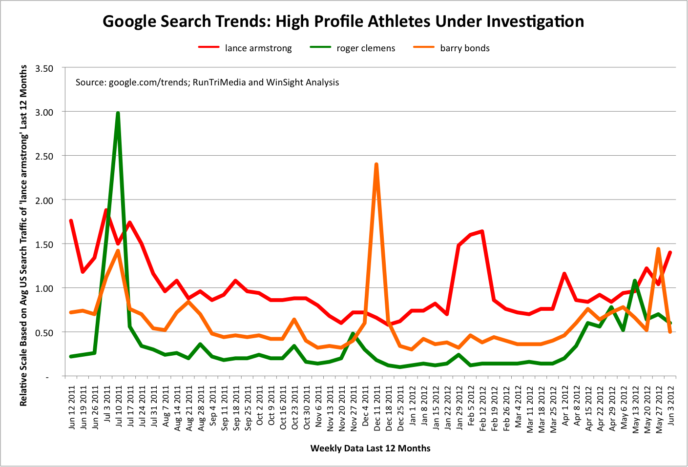 RunTri: Google Search Trends: Lance Armstrong, Roger ...