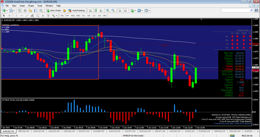 Best binary options charts