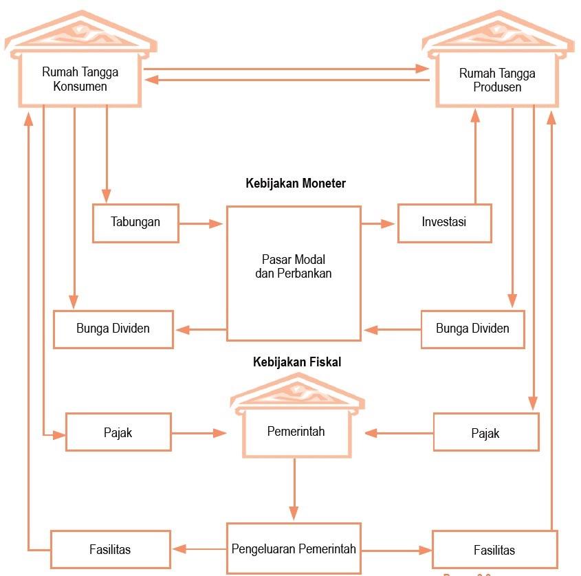 Perilaku konsumen dan produsen dalam kegiatan ekonomi circular diagram siklus interaksi antarpelaku ekonomi circular flow diagram dengan tiga sektor ccuart Choice Image