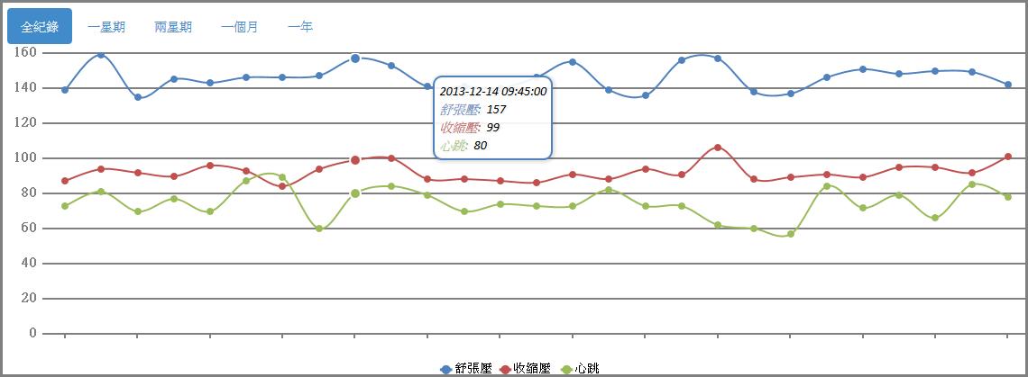 血脈流-雲端血壓記錄系統-趨勢圖