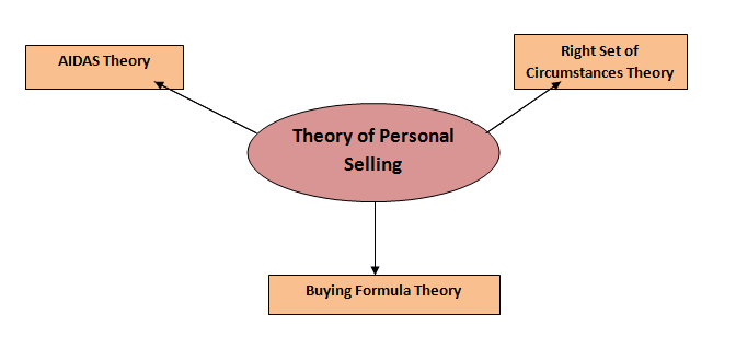 describe aidas theory of selling We describe all four aida principles and show how it works based on the  example of coke zero.
