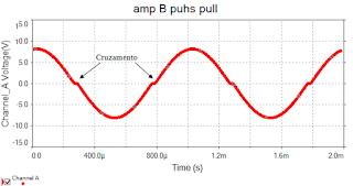 amplificador B push-pull