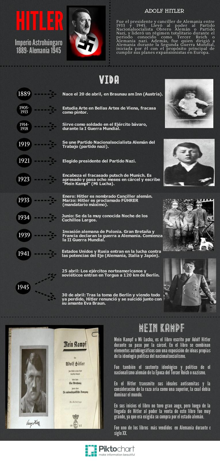 Infografías sobre Adolf Hitler