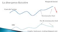 divergence baissière sur OBV (on balance volume