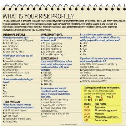 Bp chart template