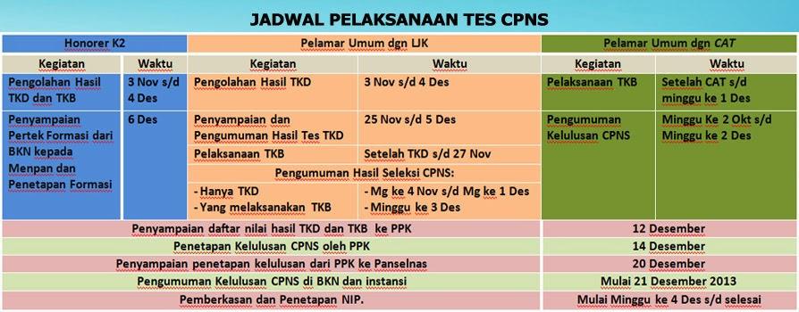 Nip Cpns K2 Regional 4