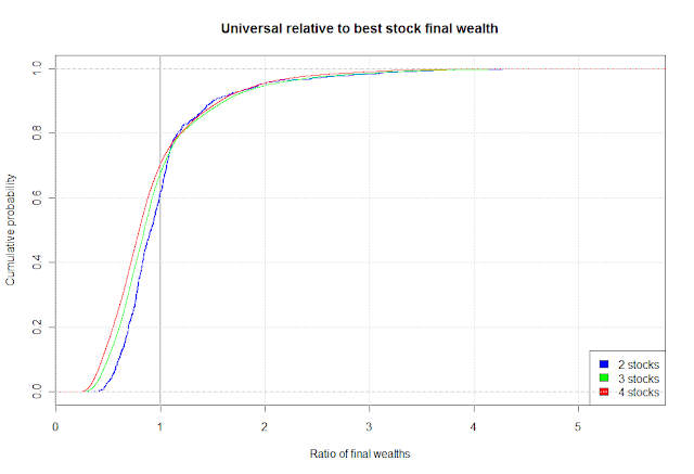 Universal portfolio, part 9