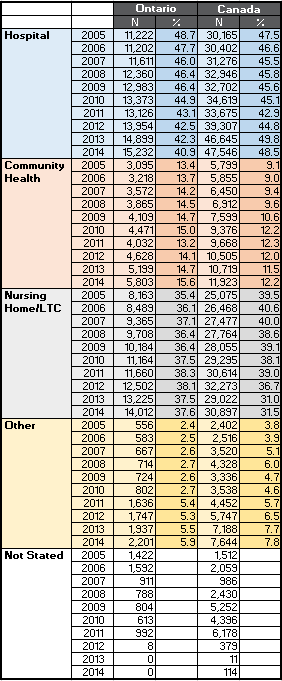 Practical Nurses (LPN . RPN) numbers by type of employer Canada and Ontario