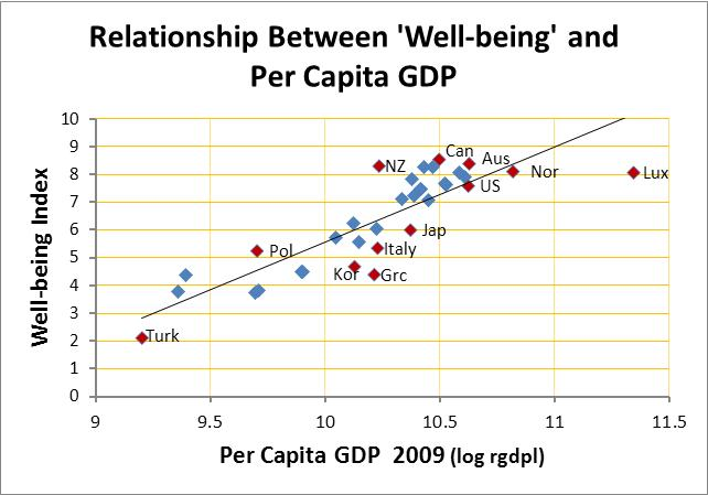 significance of gdp to wealth and wellbeing In fact, there is a rising disconnect between countries' per capita gdp and their citizens' well-being, as rapid output growth exacerbates health challenges and erodes environmental conditions given this, people increasingly value non- material wealth just as highly as monetary wealth, if not more.