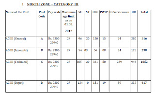 North Zone Vacancy in FCI General-516, Technical-1652, Account-238, Depot-617