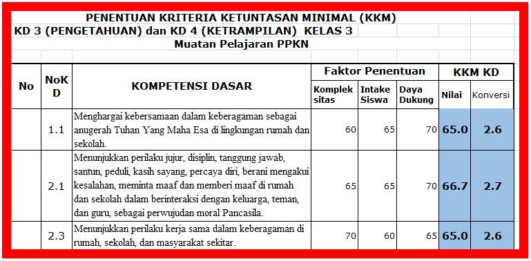 Kriteria Ketuntasan Minimal Kkm Kelas 3 Sd Kurikulum 2013 Sd Negeri 1 Asemrudung