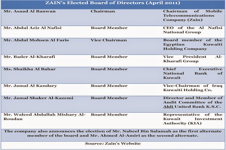 BACCI-Zain's-Elected-Board-of-Directors-April-2010