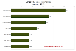 U.S. January 2013 large SUV sales chart