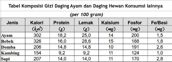 7 Olahan Makanan Tinggi Protein untuk Diet Keto