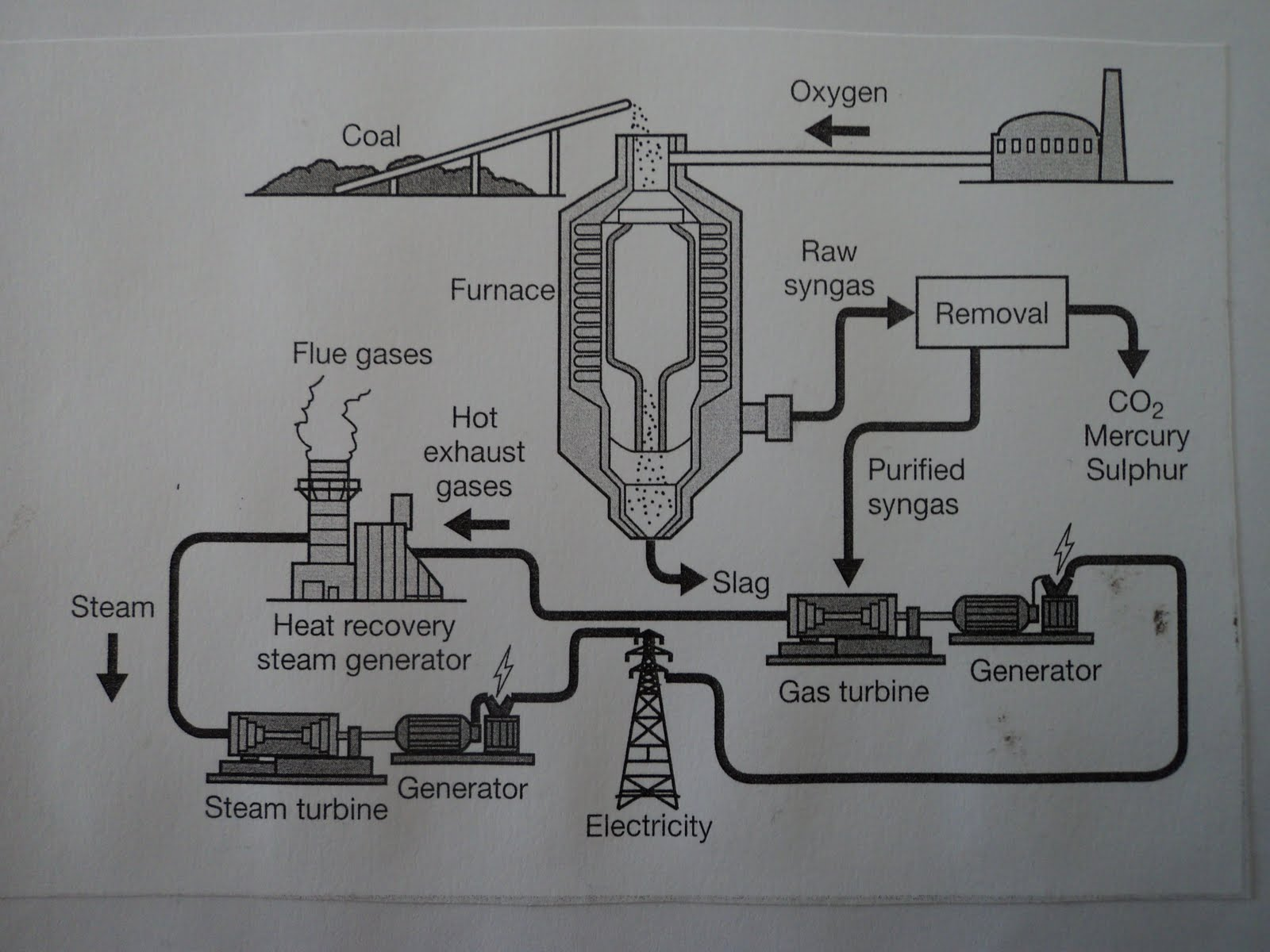 Express teach learn english online model answer ielts task 1 the diagram shows how energy is produced from coal ccuart Images