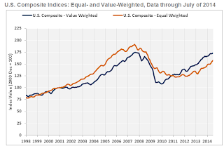 Commercial Real Estate Prices