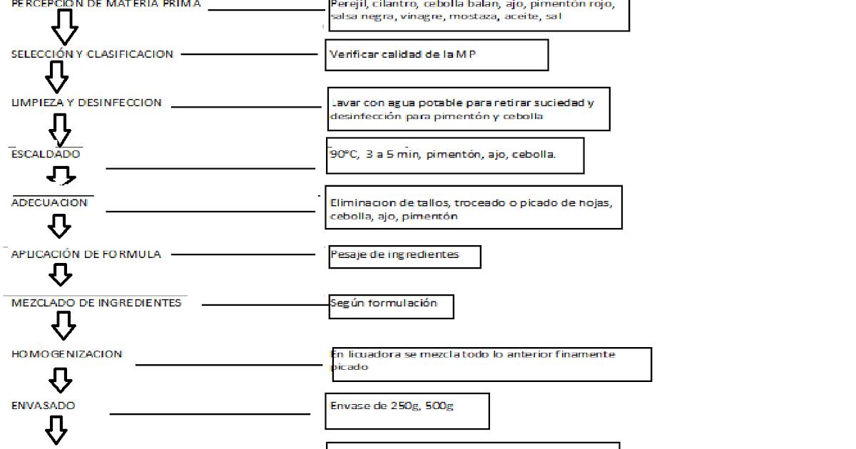 agroindustria tipos de diagramas tipos de diagramas tipos de diagramas tipos de diagramas